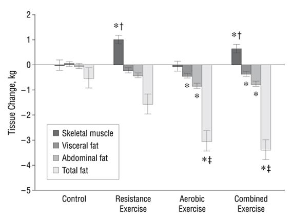 As you can see Resistance exercise is so much better than aerobics it makes aerobics look worthless. And all you do by adding your aerobics to a resistance routine is cut your gains in half, with no significant increase in fat burning.