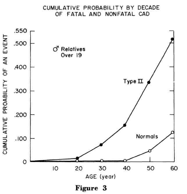 The relative mortality of Type II diabetics is astounding!