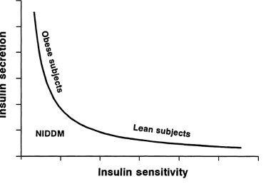 NIDDM - Non- insulin Dependant Diabetes Mellitus. They keep changing the name to confuse people, yes its intentional. It's just plain Diabetes II. Notice how bad it is to be obese or worse