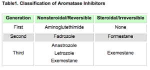 This table shows you the order the Aromatase Inhibitors were created